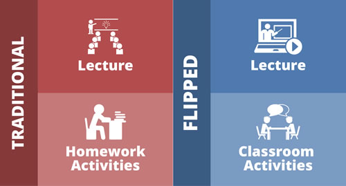 How the flipped classroom model works